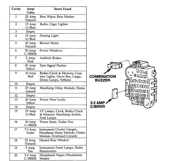 95 Jeep Fuse Box Diagram Wiring Diagram Long Limit A Long Limit A Cfcarsnoleggio It