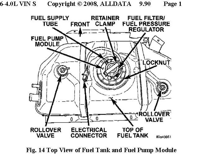 1996 jeep cherokee fuel pump location