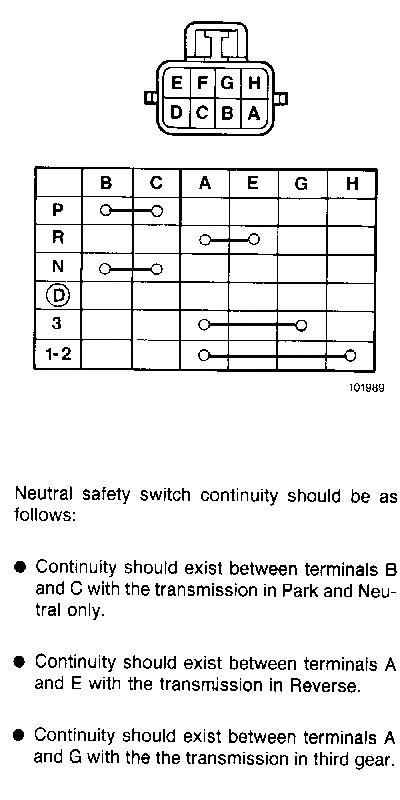 Back up lights and NSS Back Up Switch Wiring Diagram L E on 4l60e transmission, transmission wiring diagram, 4t40e wiring diagram, e4od wiring diagram, 4t65e wiring diagram, 5r110 wiring diagram, th350c wiring diagram, harness wiring diagram, 700r4 wiring diagram, aode wiring diagram, cd4e wiring diagram, nv4500 wiring diagram, th350 wiring diagram, a604 wiring diagram, neutral safety switch wiring diagram, 4x4 wiring diagram, turbo 400 wiring diagram, 4l80e wiring diagram, 6l90e wiring diagram, 5r55s wiring diagram,